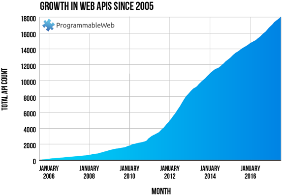 Growth_in_web_APIs_since_2005