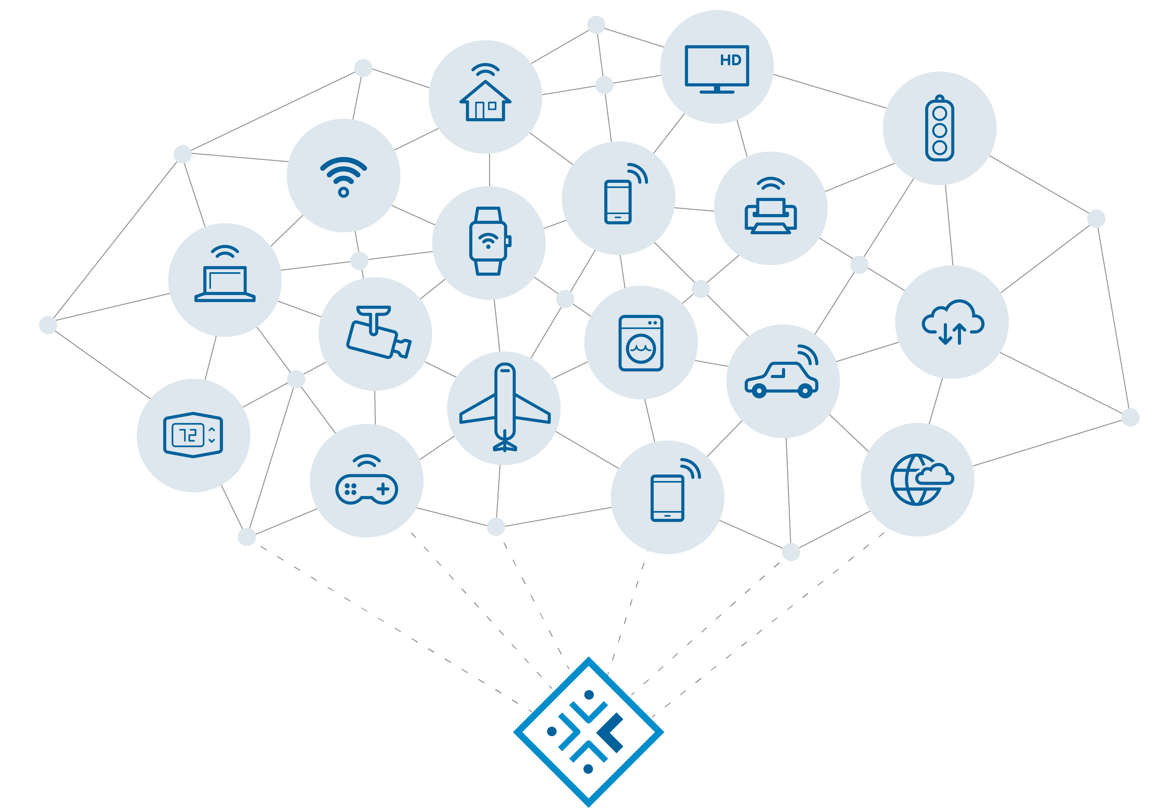 Parasoft End-to-End Testing for Iot Integrity