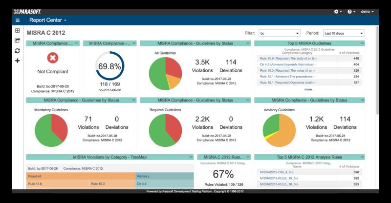Parasoft Misra C Compliance Dashboard