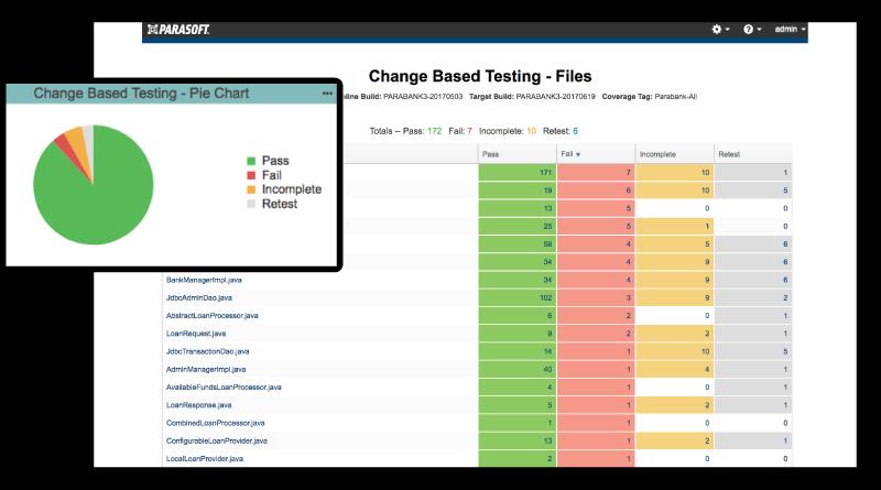 Parasoft Change Based Testing