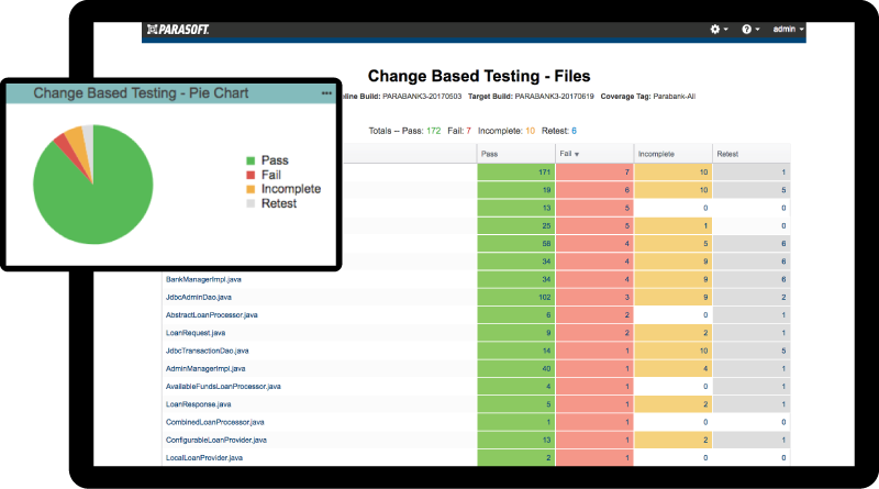 Parasoft Change Based Testing
