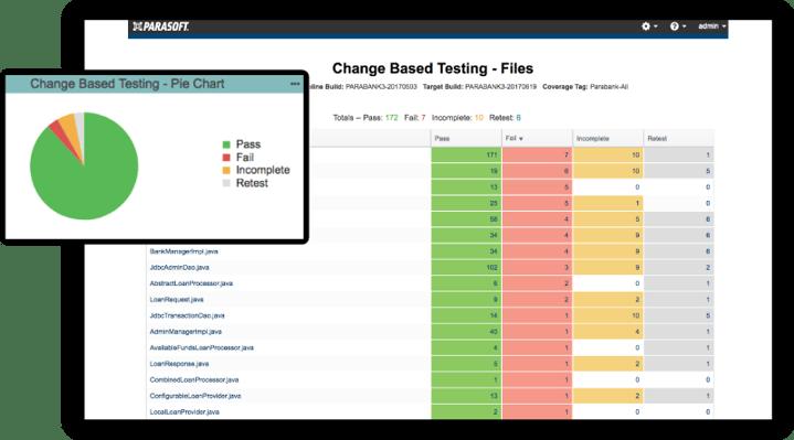 change based testing