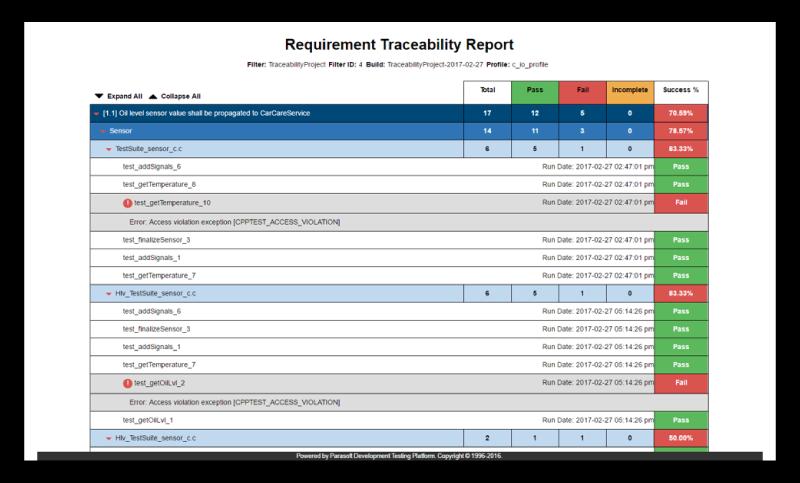 Parasoft C/C++test Requirement Traceability Report