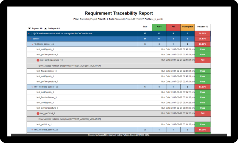 Parasoft C/C++test Requirement Traceability Report