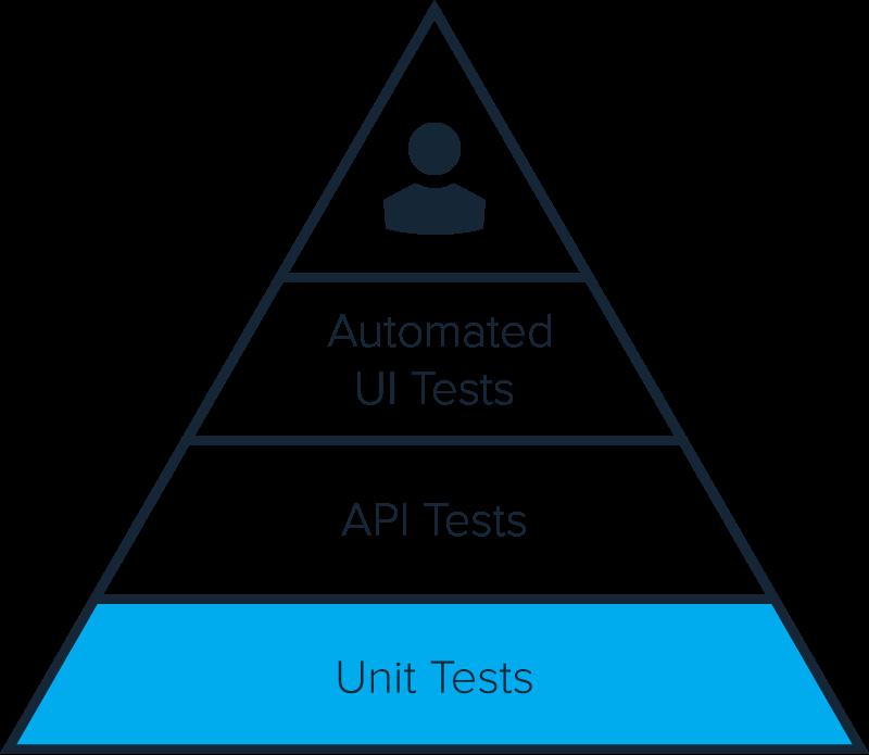 Parasoft Testing Pyramid