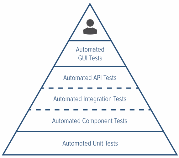 TestingPyramid.png