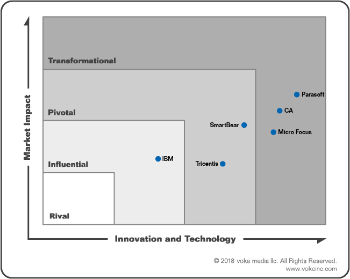 voke Market Mover Array Report - Service Virtualization