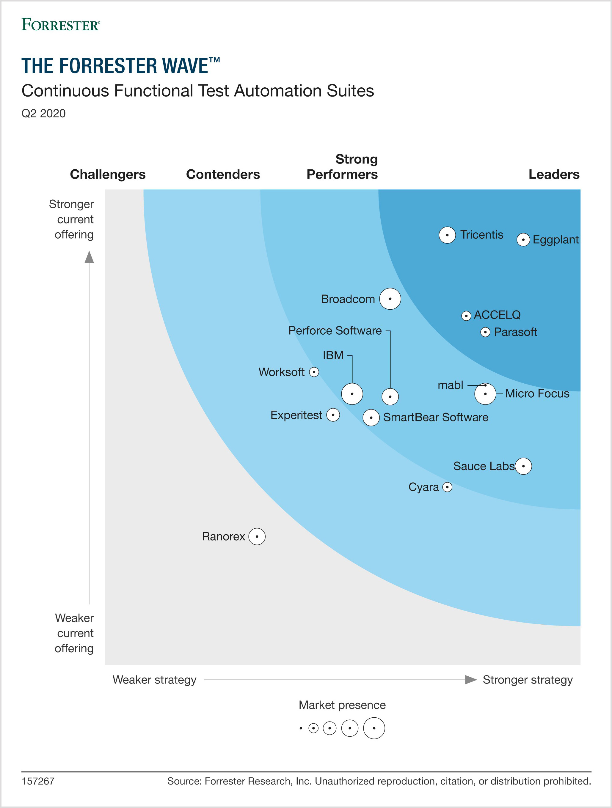 Forrester_Wave_Continuous_Testing_q2_2020_SG3